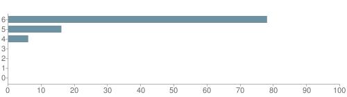 Chart?cht=bhs&chs=500x140&chbh=10&chco=6f92a3&chxt=x,y&chd=t:78,16,6,0,0,0,0&chm=t+78%,333333,0,0,10 t+16%,333333,0,1,10 t+6%,333333,0,2,10 t+0%,333333,0,3,10 t+0%,333333,0,4,10 t+0%,333333,0,5,10 t+0%,333333,0,6,10&chxl=1: other indian hawaiian asian hispanic black white